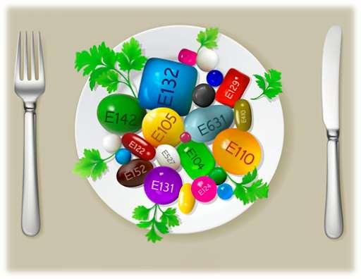 Цели применения пищевых добавок